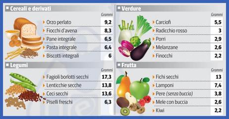 alimenti-ricchi-di-fibre-per-lalimentazione-dei-bambini