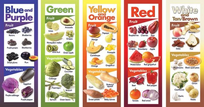 Un semplice modo per convincere i bambini a mangiare la frutta e la verdura è giocare con i colori
